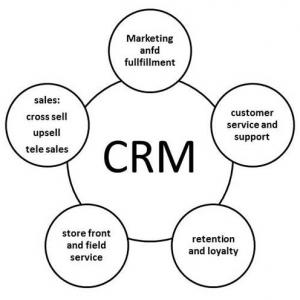 Customer Relationship Management for Better Business