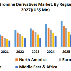 Global Bromine Derivatives Market-Industry Analysis and Forecast (2020-2027)