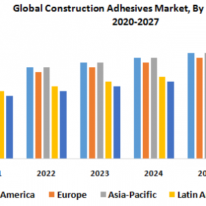 Global Construction Adhesives Market – Industry Analysis and Forecast (2019-2027)