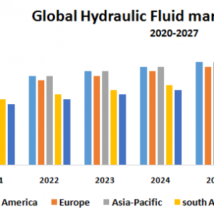 Global Hydraulic Fluid Market – Industry Analysis and Forecast (2019-2027)