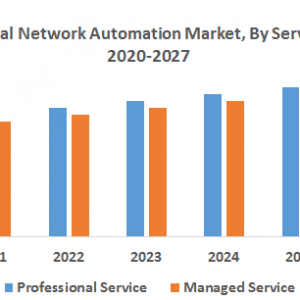 Global Network Automation Market : Industry Analysis and Forecast (2019-2027)