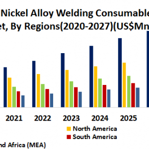 Global Nickel Alloy Welding Consumables Market- Industry Analysis and Forecast (2020-2027)