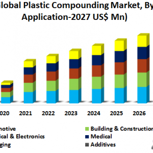 Global Plastic Compounding Market-Global Industry Analysis and Forecast (2020-2027)