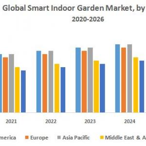 Global Smart Indoor Garden Market – Industry Analysis and Forecast (2019-2026)