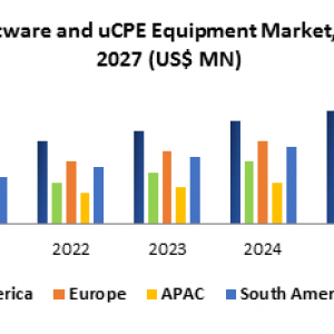 Global vCPE Software and uCPE Equipment Market- Forecast and Analysis (2020-2027)