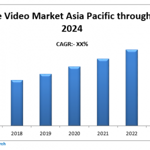 Asia Pacific Enterprise Video Market