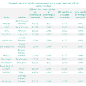 Overdraft changes 2020: What do the changes mean for you?