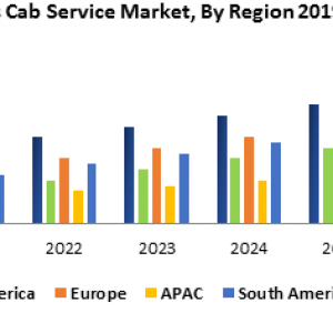 Global Driverless Cab Service Market -Forecast and Analysis (2020-2027)