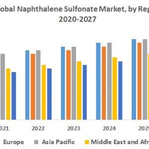 Global Naphthalene Sulfonate Market – Industry Analysis and Forecast (2019-2027)