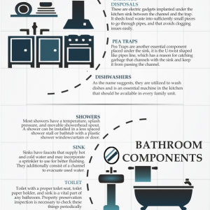 What are the kitchen and bathroom components inspected during property inspection process?